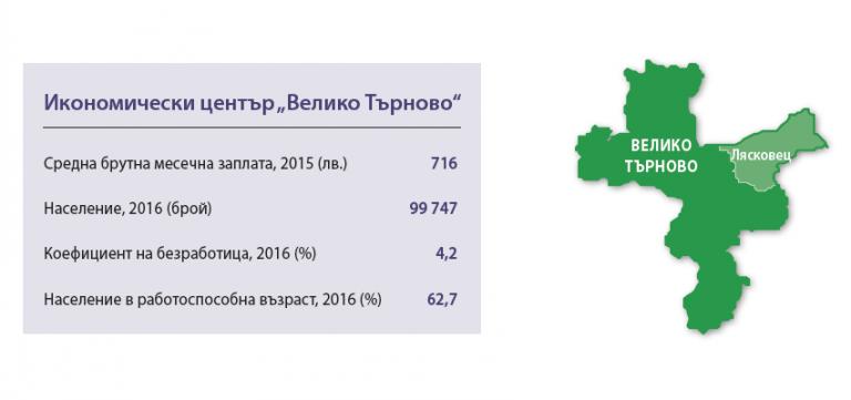Икономически център Велико Търново